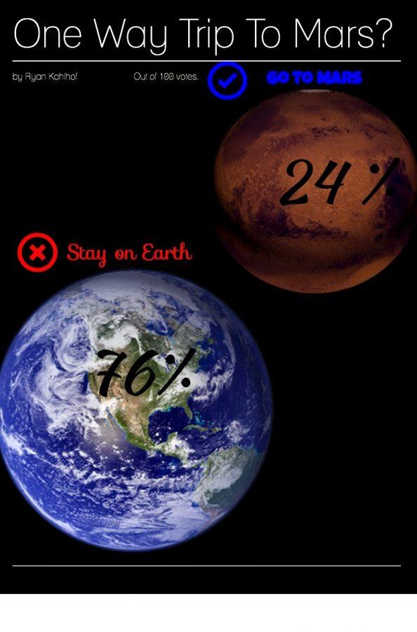 One+way+trip+to+Mars%3F