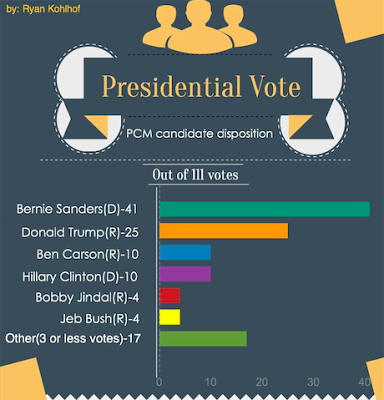 Presidential Vote