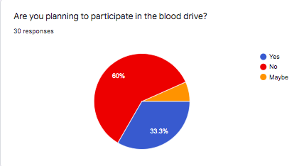 Blood Drive Poll